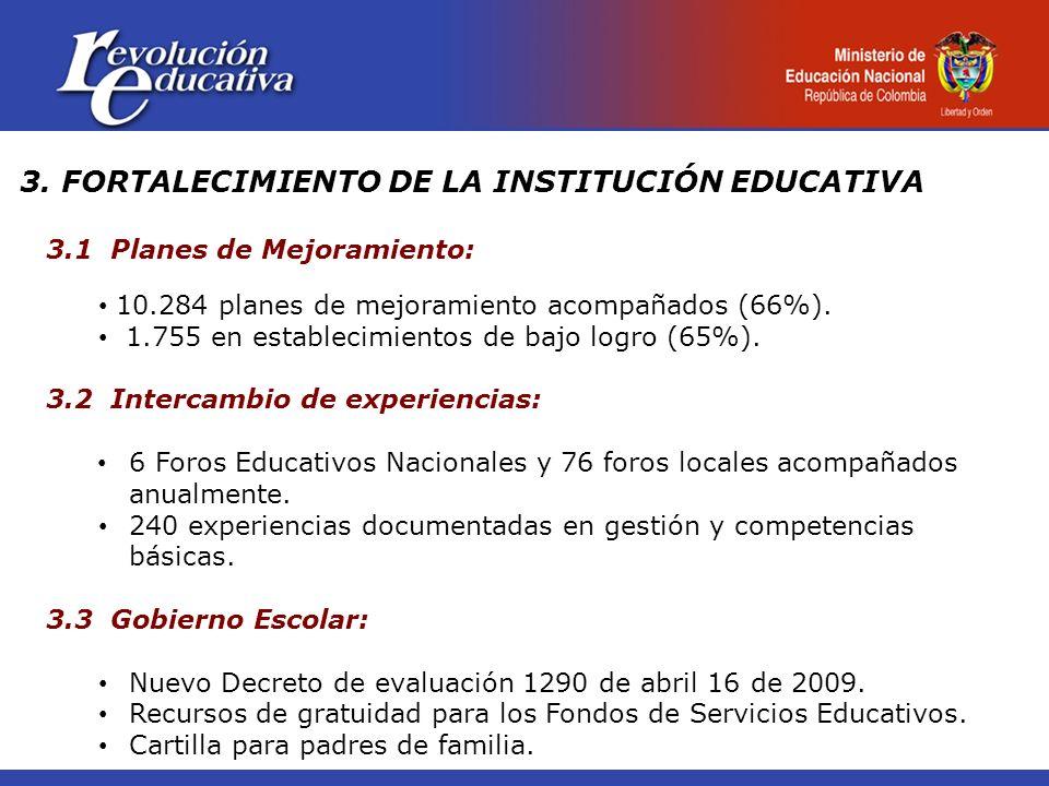 3. FORTALECIMIENTO DE LA INSTITUCIÓN EDUCATIVA 3.1 Planes de Mejoramiento: 10.284 planes de mejoramiento acompañados (66%). 1.755 en establecimientos