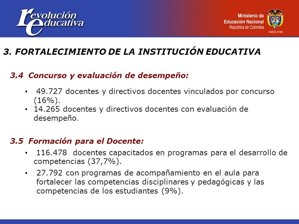 3. FORTALECIMIENTO DE LA INSTITUCIÓN EDUCATIVA 3.4 Concurso y evaluación de desempeño: 49.727 docentes y directivos docentes vinculados por concurso (