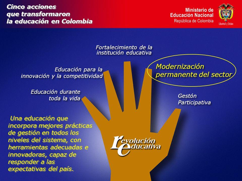 Cinco acciones que transformaron la educación en Colombia Cinco acciones que transformaron la educación en Colombia Educación durante toda la vida Educación durante toda la vida Fortalecimiento de la institución educativa Modernización permanente del sector Modernización permanente del sector Gestón Participativa Gestón Participativa Educación para la innovación y la competitividad Educación para la innovación y la competitividad Una educación que incorpora mejores prácticas de gestión en todos los niveles del sistema, con herramientas adecuadas e innovadoras, capaz de responder a las expectativas del país.