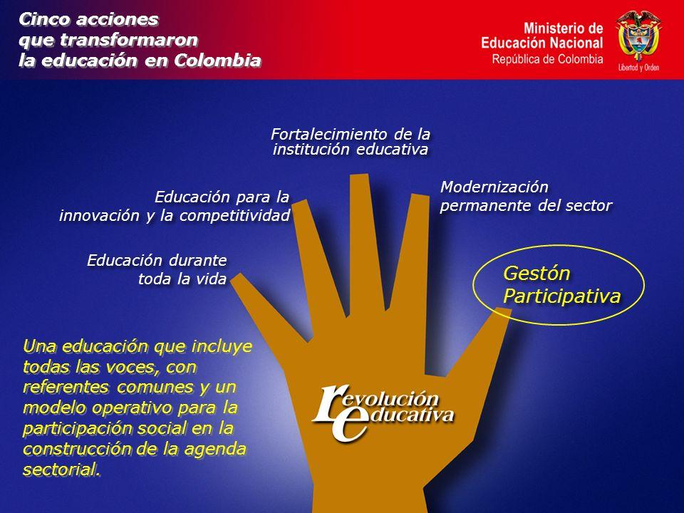 Cinco acciones que transformaron la educación en Colombia Cinco acciones que transformaron la educación en Colombia Educación durante toda la vida Educación durante toda la vida Fortalecimiento de la institución educativa Modernización permanente del sector Modernización permanente del sector Gestón Participativa Gestón Participativa Educación para la innovación y la competitividad Educación para la innovación y la competitividad Una educación que incluye todas las voces, con referentes comunes y un modelo operativo para la participación social en la construcción de la agenda sectorial.