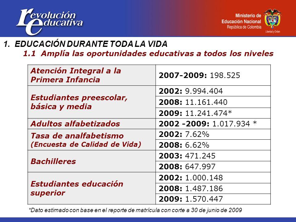 1. EDUCACIÓN DURANTE TODA LA VIDA 1.1 Amplía las oportunidades educativas a todos los niveles Atención Integral a la Primera Infancia 2007-2009: 198.5