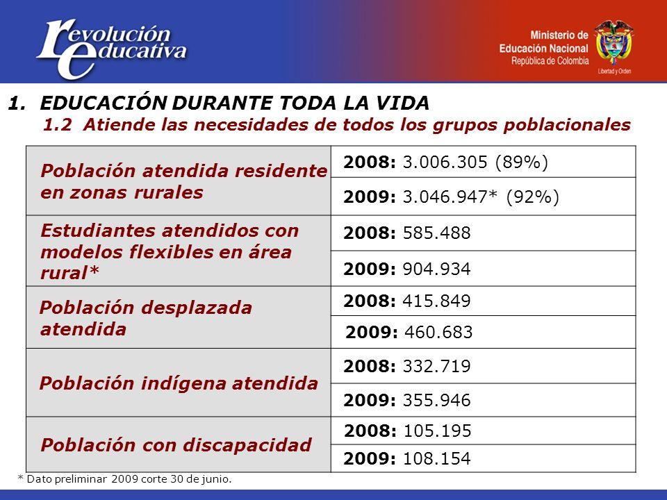 1. EDUCACIÓN DURANTE TODA LA VIDA 1.2 Atiende las necesidades de todos los grupos poblacionales Población atendida residente en zonas rurales 2008: 3.