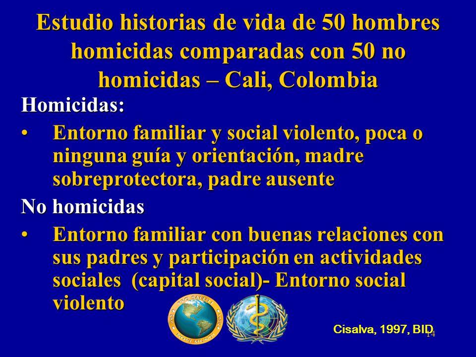 14 Estudio historias de vida de 50 hombres homicidas comparadas con 50 no homicidas – Cali, Colombia Homicidas: Entorno familiar y social violento, po