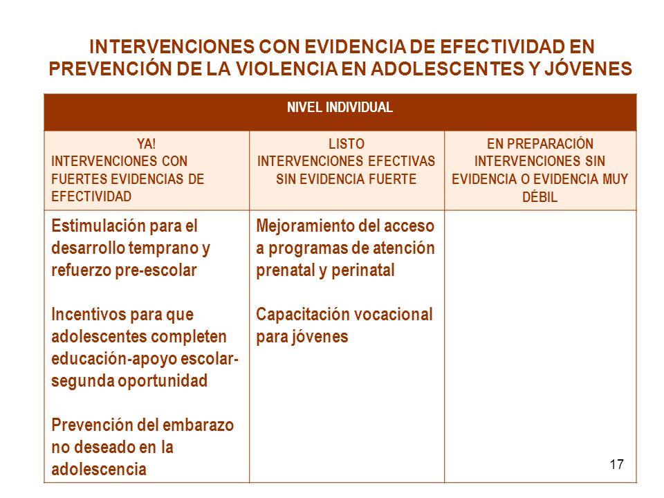 17 INTERVENCIONES CON EVIDENCIA DE EFECTIVIDAD EN PREVENCIÓN DE LA VIOLENCIA EN ADOLESCENTES Y JÓVENES NIVEL INDIVIDUAL YA! INTERVENCIONES CON FUERTES