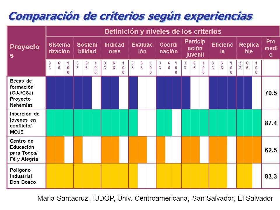 Comparación de criterios según experiencias Proyecto s Definición y niveles de los criterios Sistema tización Sosteni bilidad Indicad ores Evaluac ión