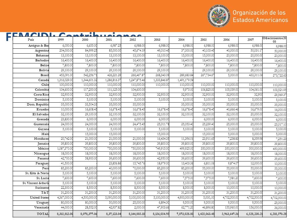 FEMCIDI: Contribuciones País199920002001200220032004200520062007 Ofrecimientos20 08 Antigua & Bar6,050.00 6,655.00 6,987.25 6,988.00 Argentina 204,000