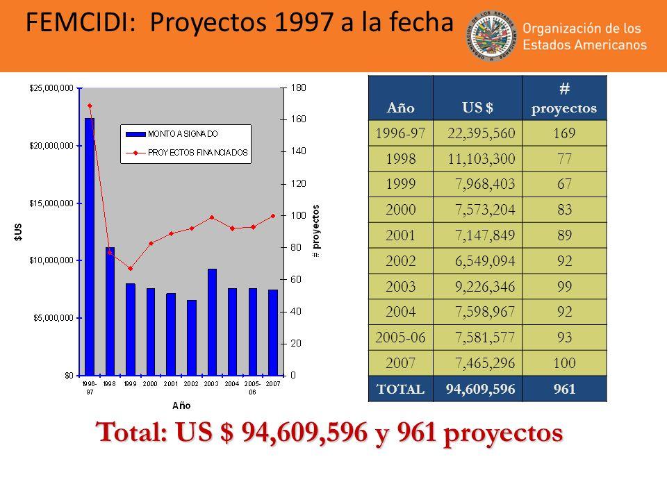 FEMCIDI: Proyectos 1997 a la fecha Total: US $ 94,609,596 y 961 proyectos AñoUS $ # proyectos 1996-9722,395,560169 199811,103,30077 19997,968,40367 20