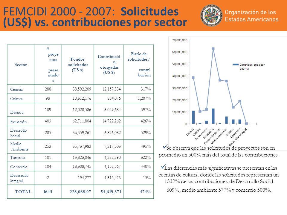 FEMCIDI 2000 - 2007: Solicitudes (US$) vs. contribuciones por sector Se observa que las solicitudes de proyectos son en promedio un 500% más del total