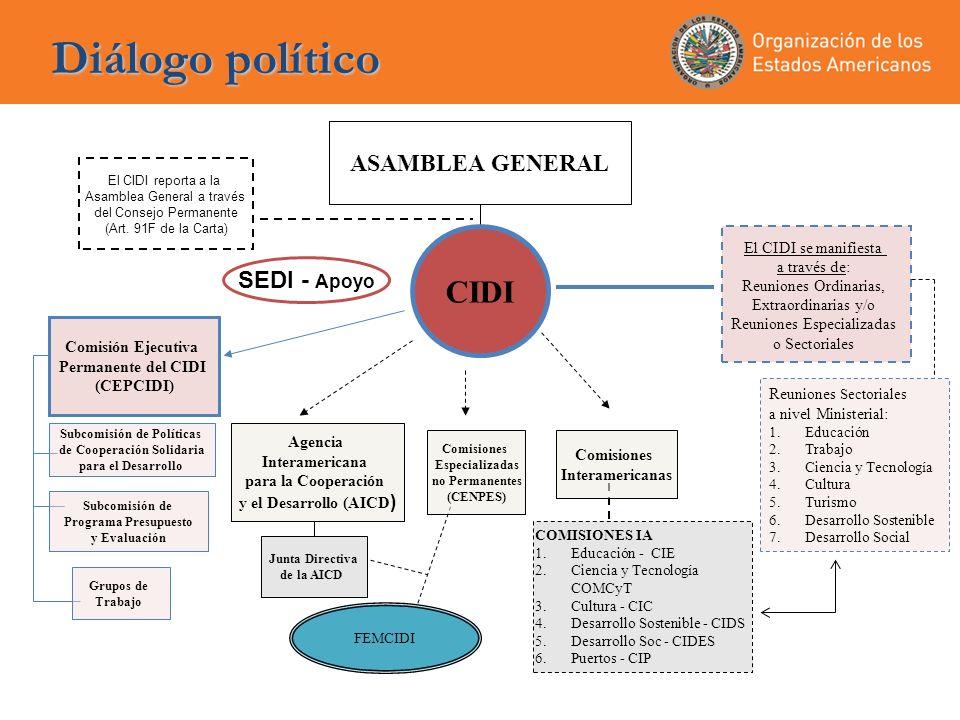 Proceso de Cumbres de las Americas y Ministeriales CIDI CUMBRES DE LAS AMÉRICAS REUNIONES MINISTERIALES COMISIONES INTERAMERICANAS Autoridades Comisiones Establece mandatos y prioridades hemisféricas Oportunidades de diálogo político y decisiones al más alto nivel sectorial Seguimiento a mandatos de Cumbres y Ministeriales Provee asesoría técnica Traduce el diálogo ministerial en estrategias concretas de cooperación con apoyo de la SEDI y sus Departamentos Promueve el diálogo político, sirve de Secretaría Apoya a los Estados miembros en la implementación de mandatos a través de proyectos