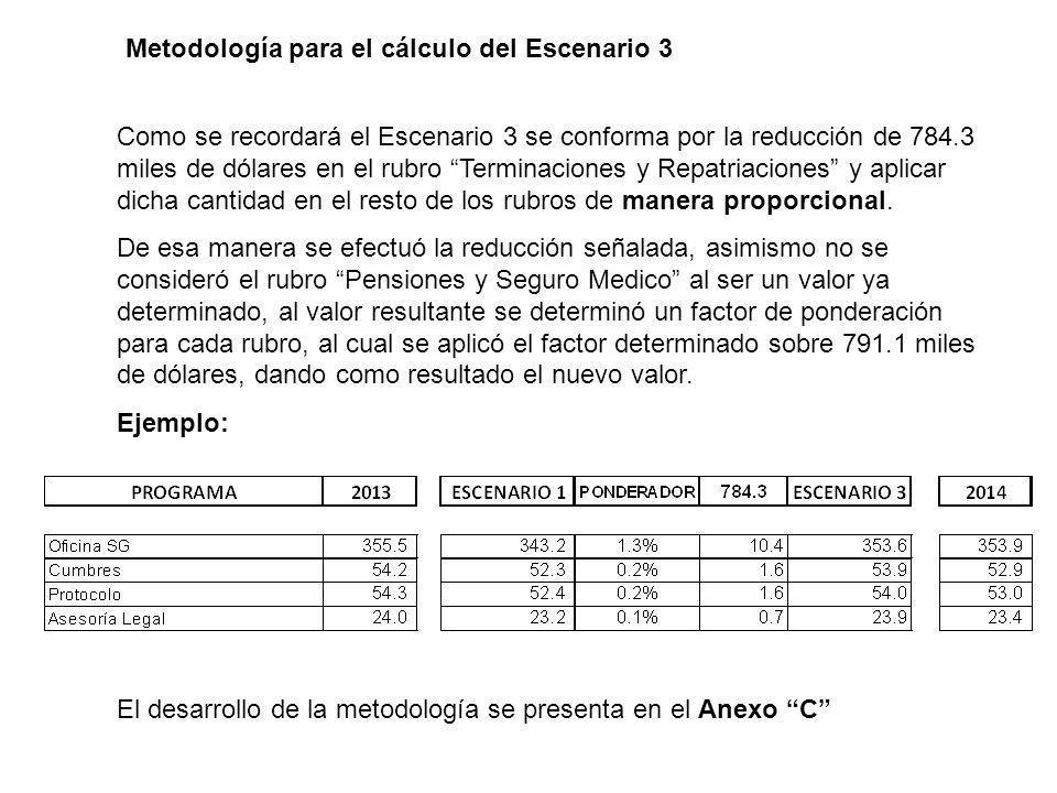 Metodología para el cálculo del Escenario 3 Como se recordará el Escenario 3 se conforma por la reducción de 784.3 miles de dólares en el rubro Terminaciones y Repatriaciones y aplicar dicha cantidad en el resto de los rubros de manera proporcional.