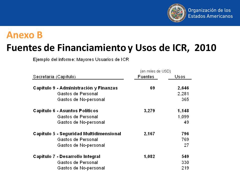 Anexo B Fuentes de Financiamiento y Usos de ICR, 2010