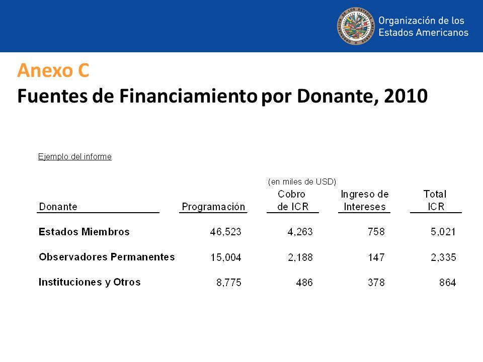 Anexo C Fuentes de Financiamiento por Donante, 2010