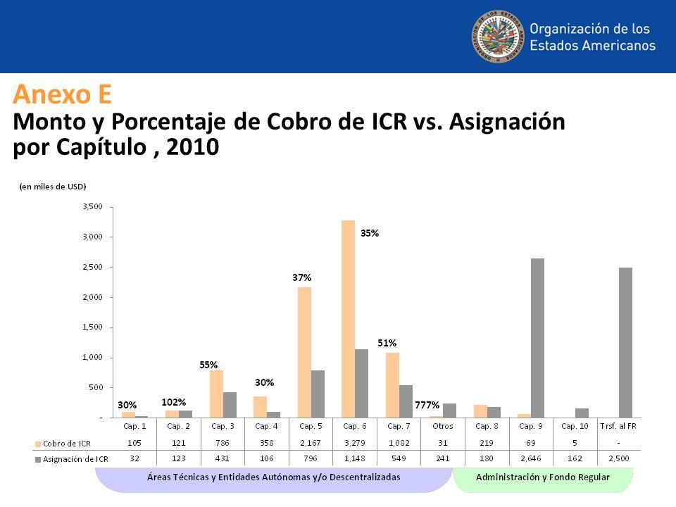 Anexo E Monto y Porcentaje de Cobro de ICR vs. Asignación por Capítulo, 2010