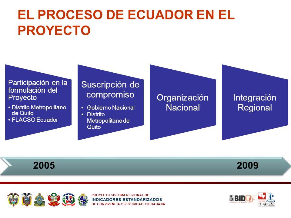 PROYECTO SISTEMA REGIONAL DE INDICADORES ESTANDARIZADOS DE CONVIVENCIA Y SEGURIDAD CIUDADANA EL PROCESO DE ECUADOR EN EL PROYECTO Participación en la