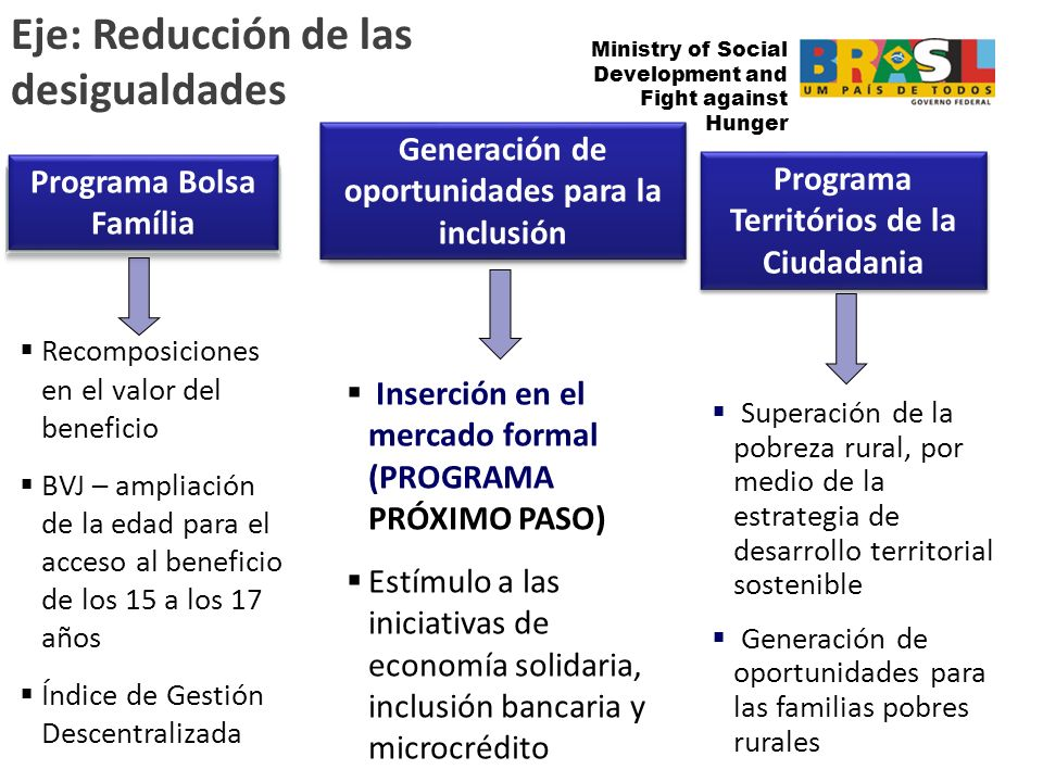 Ministry of Social Development and Fight against the Hunger Ministry of Social Development and Fight against Hunger Recomposiciones en el valor del be