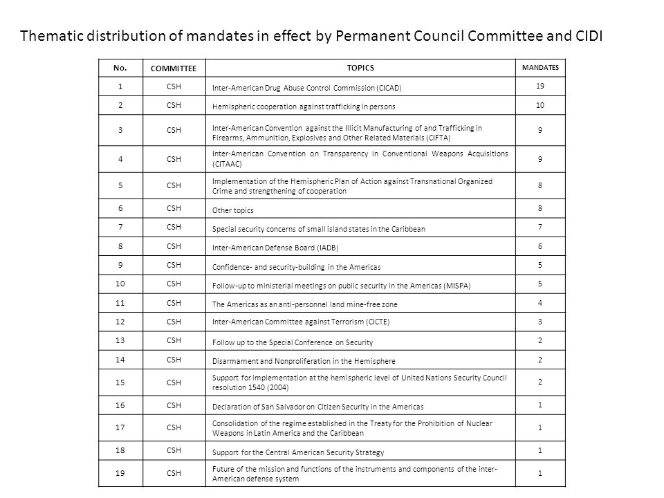 Thematic distribution of mandates in effect by Permanent Council Committee and CIDI No.