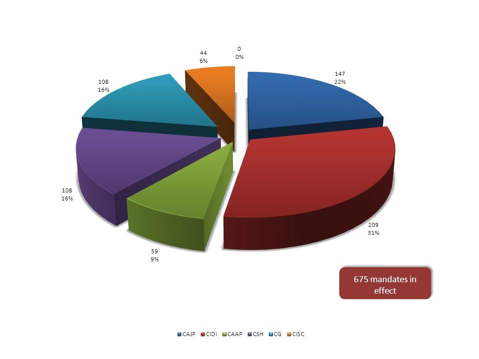 Mandates in effect and topics by Permanent Council committee and CIDI COMMITTEES CP/CIDI MANDATESTOPICS AVERAGE MANDATES/TOPIC CSH108195.7 CIDI2091217.4 CG108129.0 CAAP5978.4 CISC4467.3 CAJP147529.4 TOTAL6756111.1