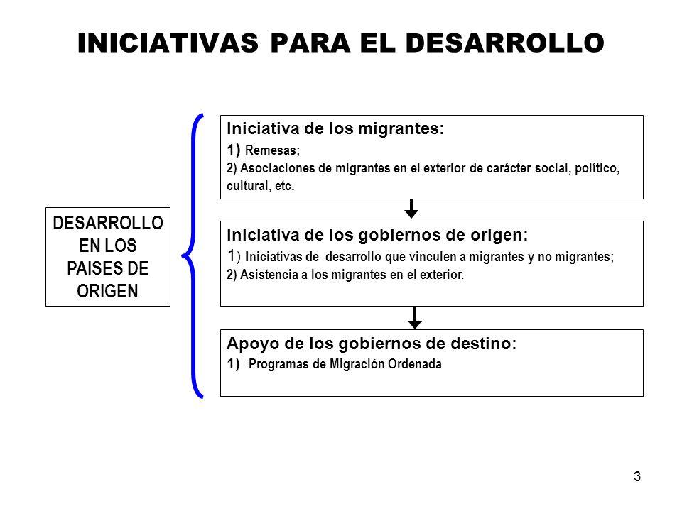 3 INICIATIVAS PARA EL DESARROLLO DESARROLLO EN LOS PAISES DE ORIGEN Iniciativa de los migrantes: 1 ) Remesas; 2) Asociaciones de migrantes en el exterior de carácter social, político, cultural, etc.