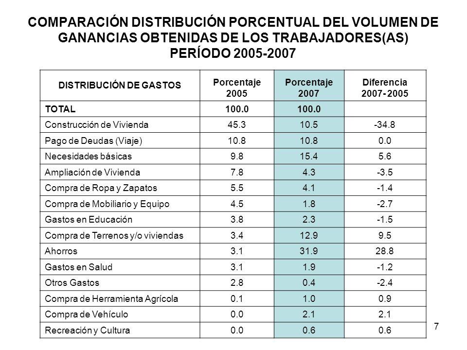 7 COMPARACIÓN DISTRIBUCIÓN PORCENTUAL DEL VOLUMEN DE GANANCIAS OBTENIDAS DE LOS TRABAJADORES(AS) PERÍODO 2005-2007 DISTRIBUCIÓN DE GASTOS Porcentaje 2005 Porcentaje 2007 Diferencia 2007- 2005 TOTAL100.0 Construcción de Vivienda45.310.5-34.8 Pago de Deudas (Viaje)10.8 0.0 Necesidades básicas9.815.45.6 Ampliación de Vivienda7.84.3-3.5 Compra de Ropa y Zapatos5.54.1-1.4 Compra de Mobiliario y Equipo4.51.8-2.7 Gastos en Educación3.82.3-1.5 Compra de Terrenos y/o viviendas3.412.99.5 Ahorros3.131.928.8 Gastos en Salud3.11.9-1.2 Otros Gastos2.80.4-2.4 Compra de Herramienta Agrícola0.11.00.9 Compra de Vehículo0.02.1 Recreación y Cultura0.00.6
