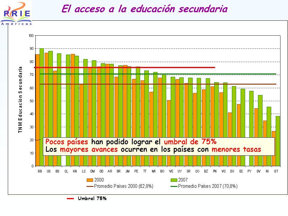 El acceso a la educación secundaria Umbral 75% Pocos países han podido lograr el umbral de 75% Los mayores avances ocurren en los países con menores tasas