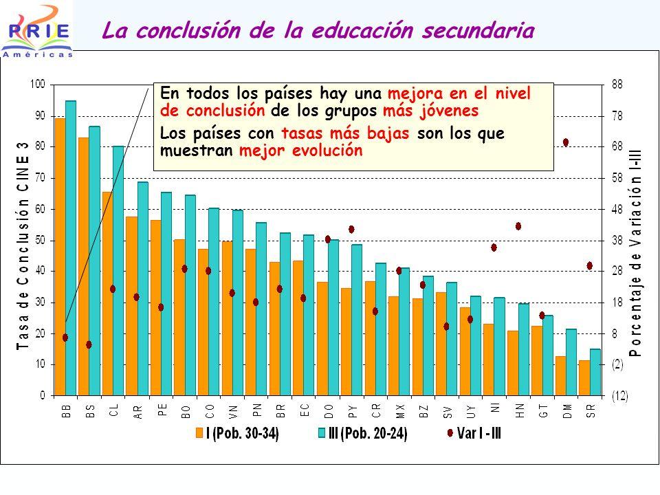 La conclusión de la educación secundaria En todos los países hay una mejora en el nivel de conclusión de los grupos más jóvenes Los países con tasas m
