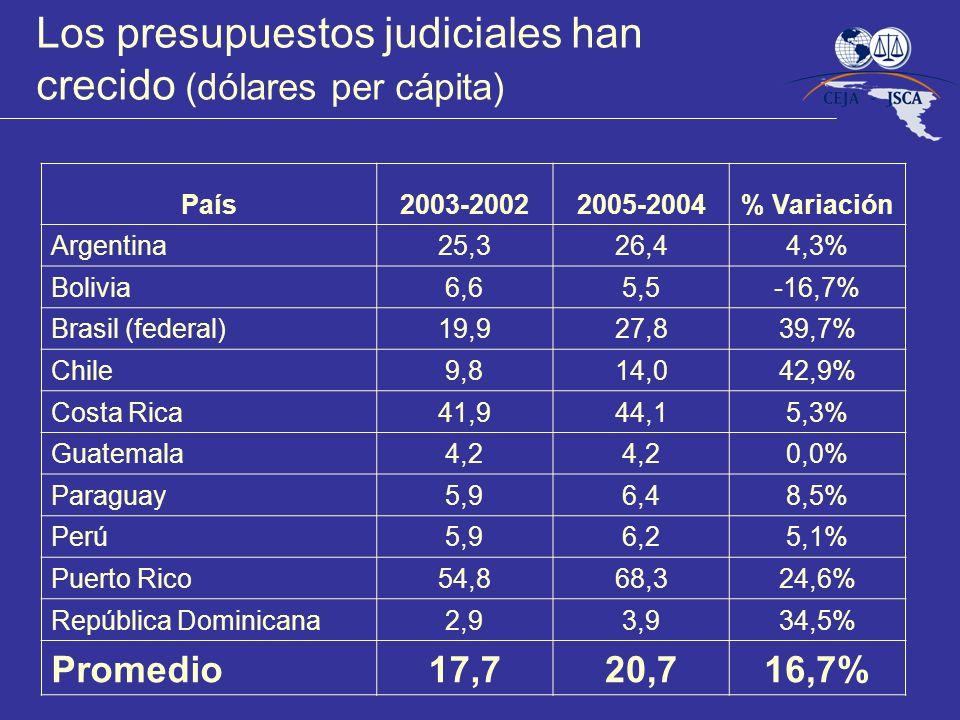 Los presupuestos judiciales han crecido (dólares per cápita) País2003-20022005-2004% Variación Argentina25,326,44,3% Bolivia6,65,5-16,7% Brasil (federal)19,927,839,7% Chile9,814,042,9% Costa Rica41,944,15,3% Guatemala4,2 0,0% Paraguay5,96,48,5% Perú5,96,25,1% Puerto Rico54,868,324,6% República Dominicana2,93,934,5% Promedio17,720,716,7%