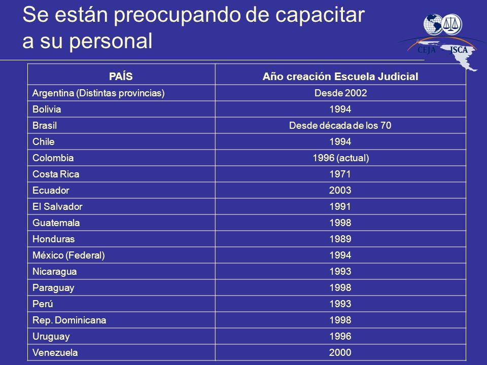 PAÍSAño creación Escuela Judicial Argentina (Distintas provincias)Desde 2002 Bolivia1994 BrasilDesde década de los 70 Chile1994 Colombia1996 (actual)