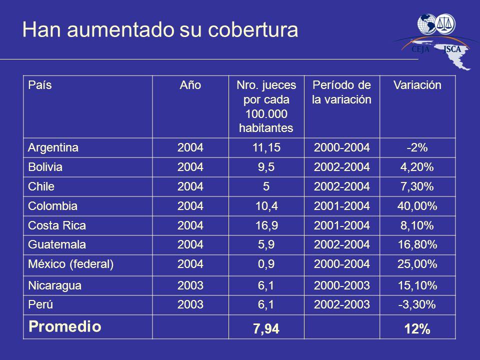 Han aumentado su cobertura PaísAñoNro. jueces por cada 100.000 habitantes Período de la variación Variación Argentina200411,152000-2004-2% Bolivia2004