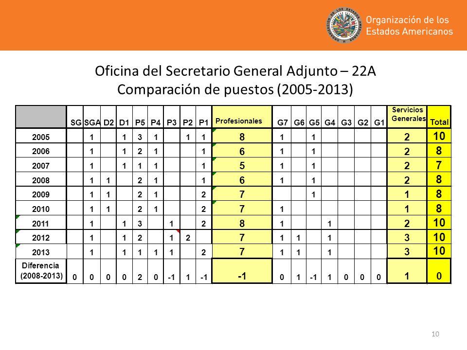 10 Oficina del Secretario General Adjunto – 22A Comparación de puestos (2005-2013)