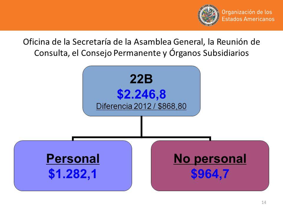 14 22B $2.246,8 Diferencia 2012 / $868,80 Personal $1.282,1 No personal $964,7 Oficina de la Secretaría de la Asamblea General, la Reunión de Consulta