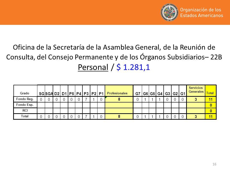 16 Oficina de la Secretaría de la Asamblea General, de la Reunión de Consulta, del Consejo Permanente y de los Órganos Subsidiarios– 22B Personal / $