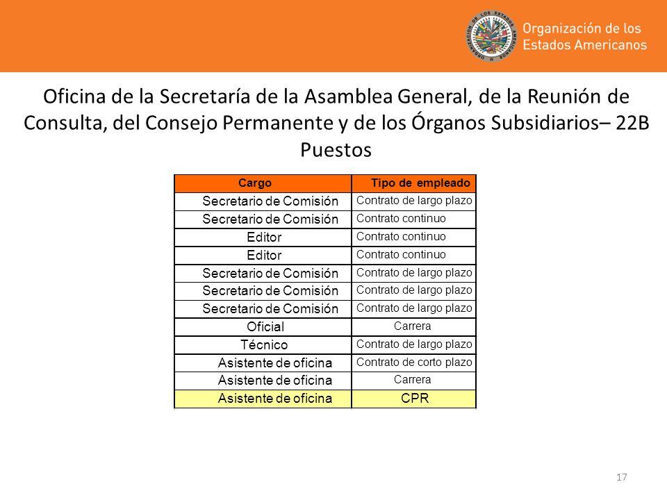 17 Oficina de la Secretaría de la Asamblea General, de la Reunión de Consulta, del Consejo Permanente y de los Órganos Subsidiarios– 22B Puestos