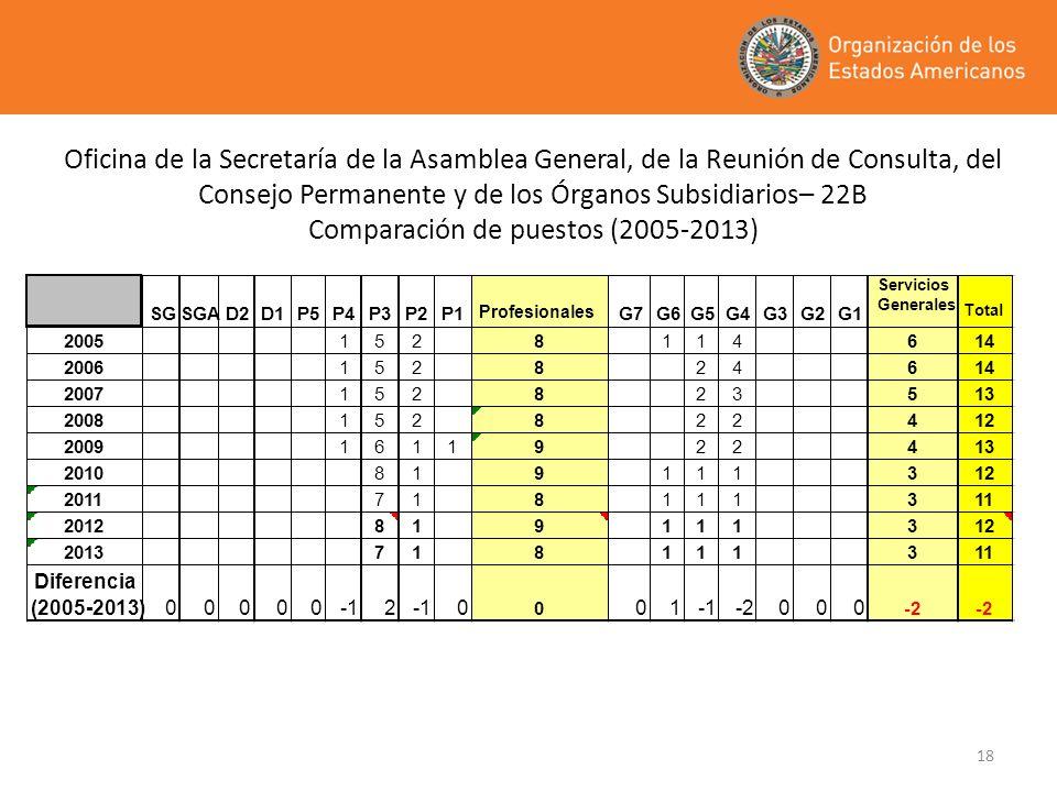 18 Oficina de la Secretaría de la Asamblea General, de la Reunión de Consulta, del Consejo Permanente y de los Órganos Subsidiarios– 22B Comparación d