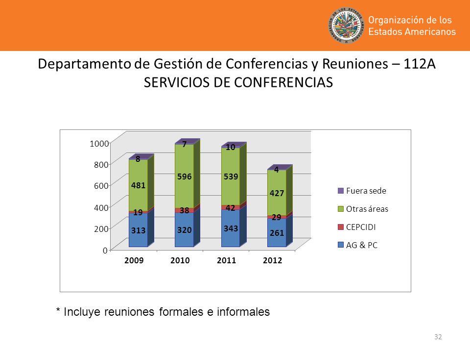 32 Departamento de Gestión de Conferencias y Reuniones – 112A SERVICIOS DE CONFERENCIAS * Incluye reuniones formales e informales