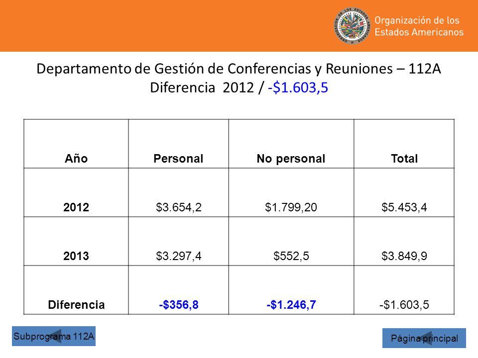 34 Departamento de Gestión de Conferencias y Reuniones – 112A Diferencia 2012 / -$1.603,5 Página principal Subprograma 112A AñoPersonalNo personalTota