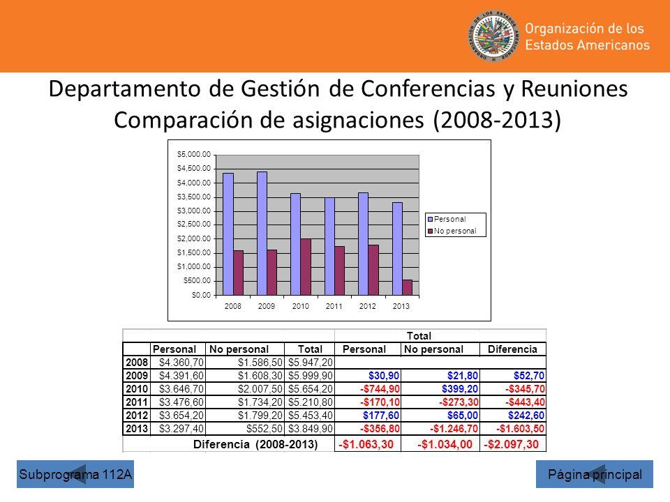 36 Departamento de Gestión de Conferencias y Reuniones Comparación de asignaciones (2008-2013) Página principalSubprograma 112A $0.00 $500.00 $1,000.0
