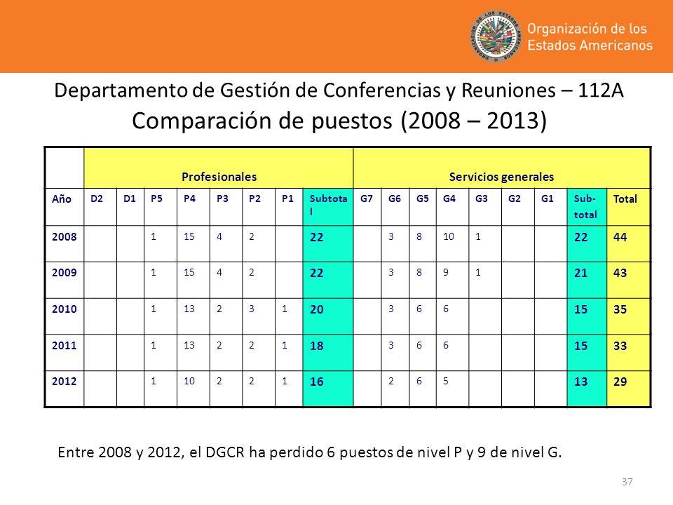 37 Departamento de Gestión de Conferencias y Reuniones – 112A Comparación de puestos (2008 – 2013) ProfesionalesServicios generales Año D2D1P5P4P3P2P1