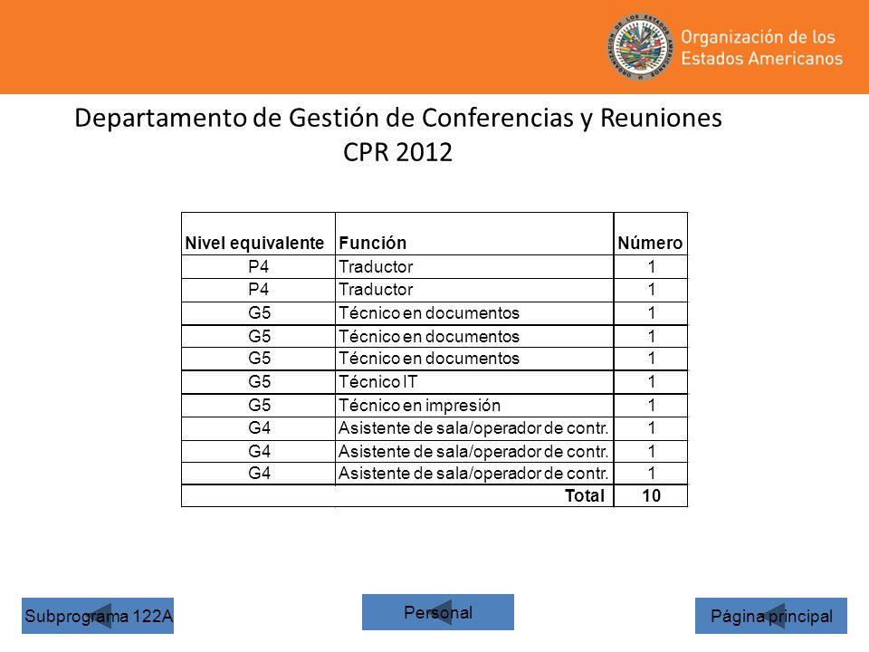 38 Departamento de Gestión de Conferencias y Reuniones CPR 2012 Página principalSubprograma 122A Personal