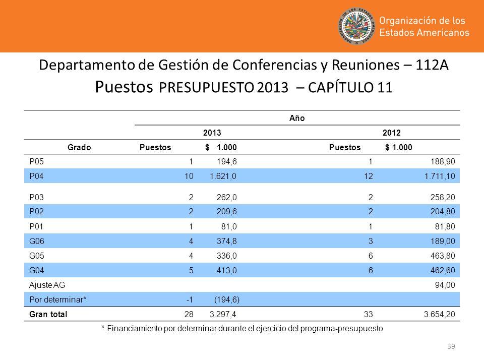 39 Departamento de Gestión de Conferencias y Reuniones – 112A Puestos PRESUPUESTO 2013 – CAPÍTULO 11 Año 2013 2012 GradoPuestos $ 1.000 Puestos $ 1.00
