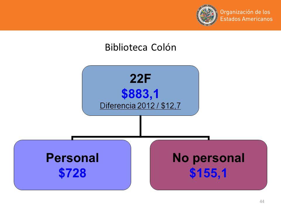 44 22F $883,1 Diferencia 2012 / $12,7 Personal $728 No personal $155,1 Biblioteca Colón