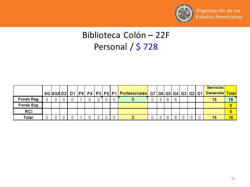 46 Biblioteca Colón – 22F Personal / $ 728 SGSGAD2D1P5P4P3P2P1 Profesionales G7G6G5G4G3G2G1 Servicios Generales Total Fondo Reg. 000010200 3 03661518