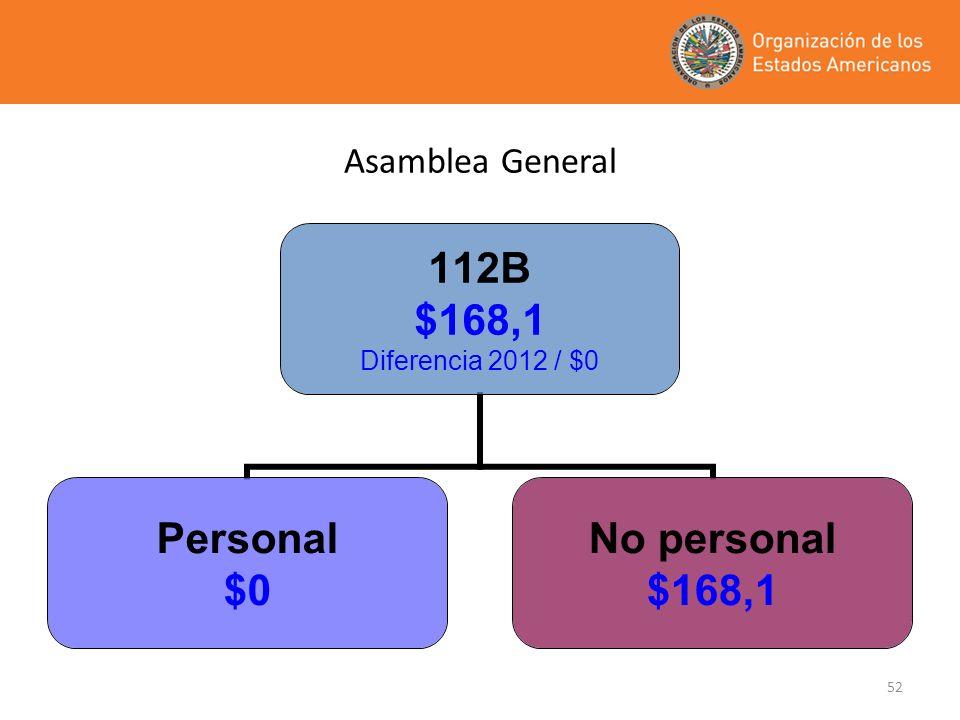 52 112B $168,1 Diferencia 2012 / $0 Personal $0 No personal $168,1 Asamblea General
