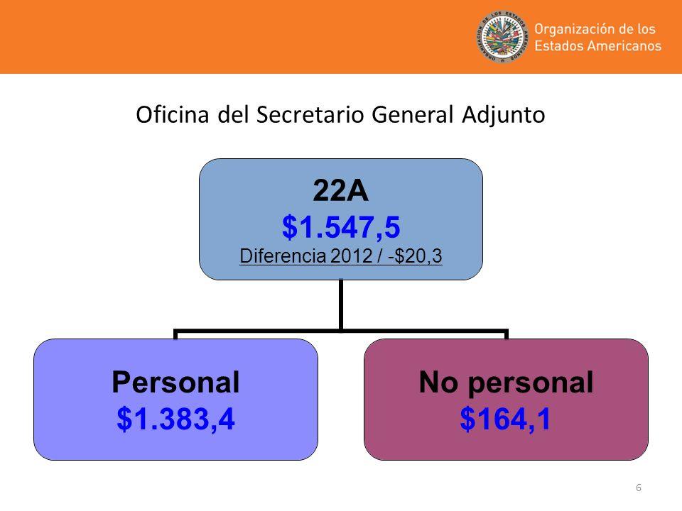 7 Oficina del Secretario General Adjunto – 22A Diferencia 2012 / -$20,3 AñoAñoPersonalNo personalTotal 2012$1.403,7$164,10$1.567,80 2013$1.383,40$164,10$1.547,50 Diferencia-$20,30$0,00-$20,30
