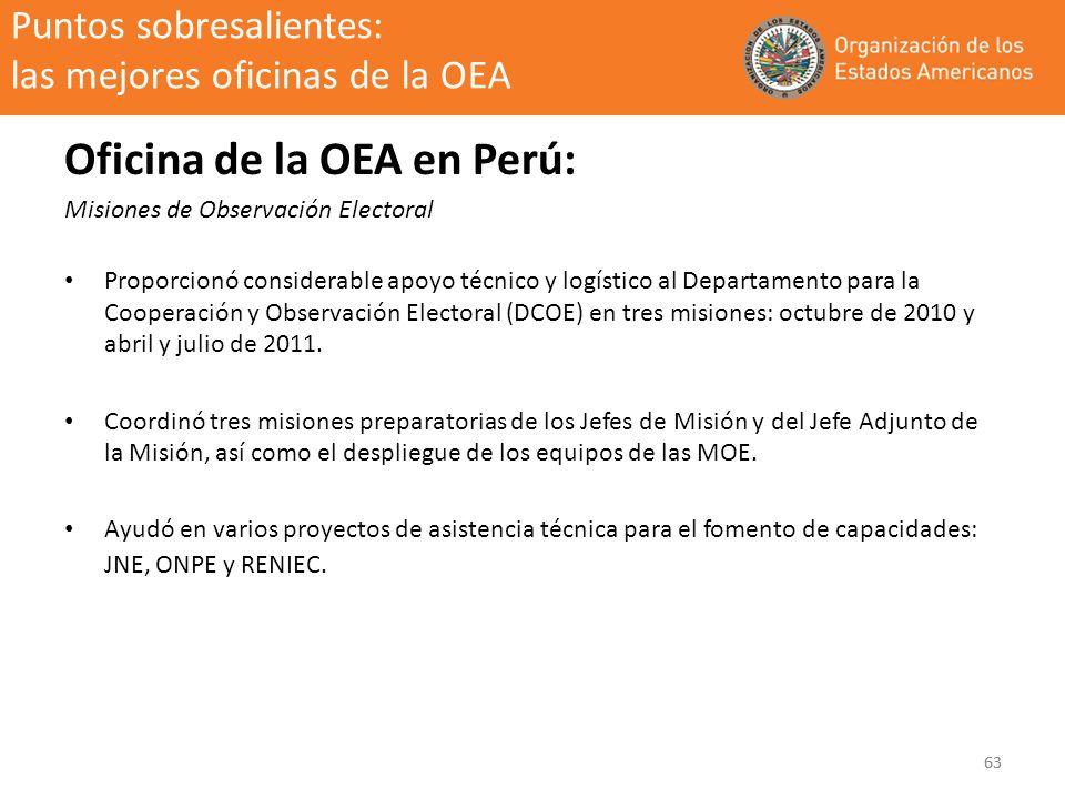 63 Puntos sobresalientes: las mejores oficinas de la OEA Oficina de la OEA en Perú: Misiones de Observación Electoral Proporcionó considerable apoyo t