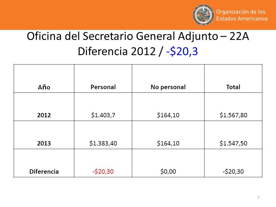 7 Oficina del Secretario General Adjunto – 22A Diferencia 2012 / -$20,3 AñoAñoPersonalNo personalTotal 2012$1.403,7$164,10$1.567,80 2013$1.383,40$164,