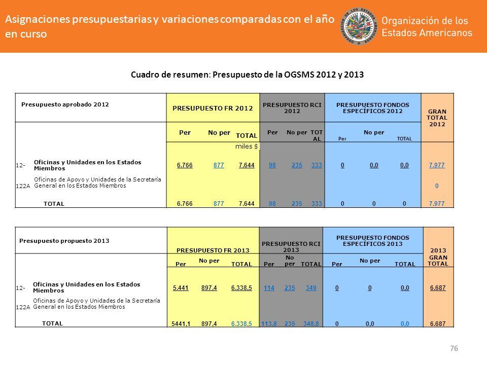 76 Asignaciones presupuestarias y variaciones comparadas con el año en curso Cuadro de resumen: Presupuesto de la OGSMS 2012 y 2013 Presupuesto propue
