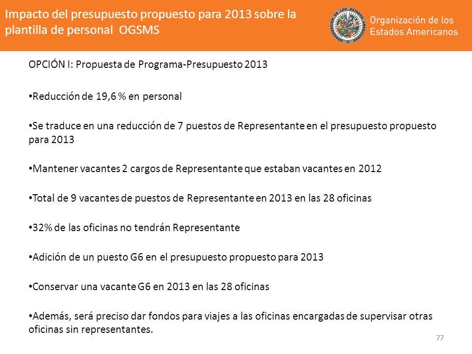 77 Impacto del presupuesto propuesto para 2013 sobre la plantilla de personal OGSMS OPCIÓN I: Propuesta de Programa-Presupuesto 2013 Reducción de 19,6
