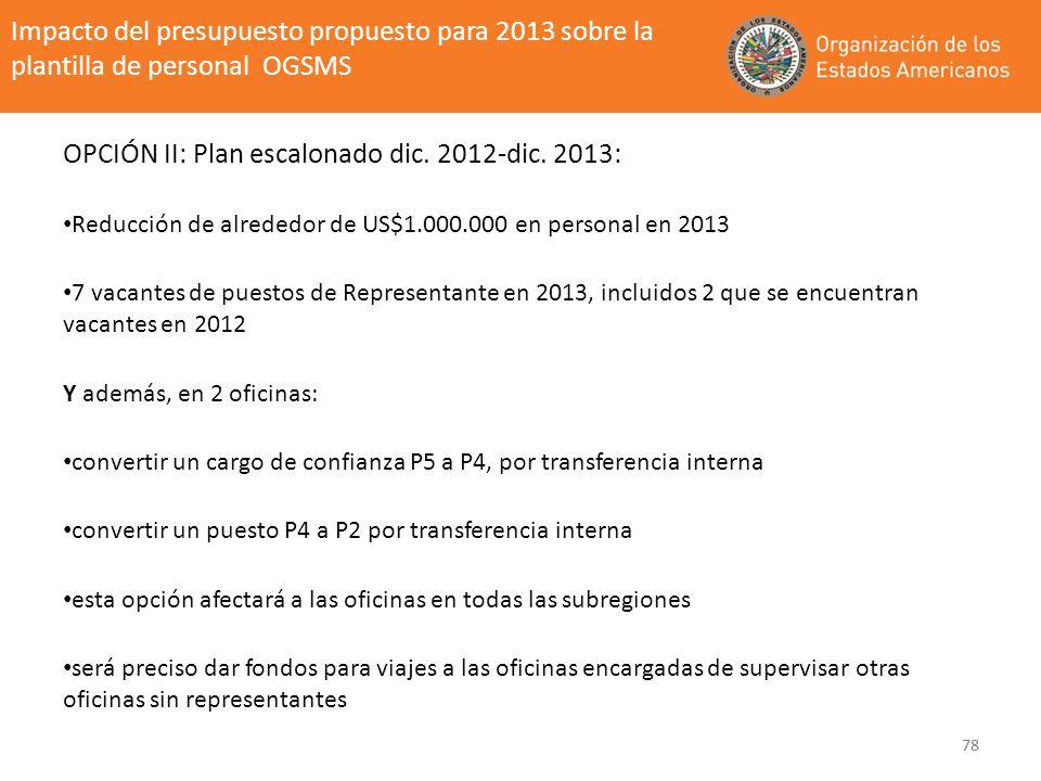 78 Impacto del presupuesto propuesto para 2013 sobre la plantilla de personal OGSMS OPCIÓN II: Plan escalonado dic. 2012-dic. 2013: Reducción de alred