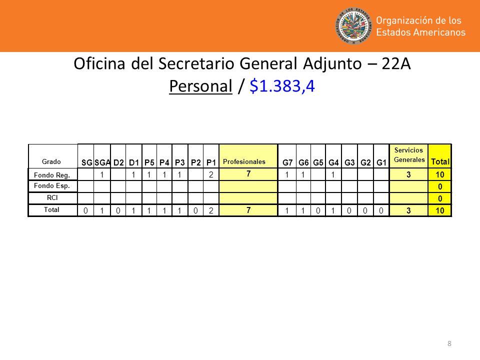 8 Oficina del Secretario General Adjunto – 22A Personal / $1.383,4 Grado SGSGAD2D1P5P4P3P2P1 Profesionales G7G6G5G4G3G2G1 Servicios Generales Total Fo