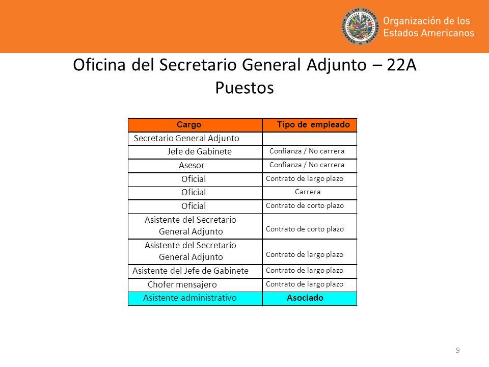 9 Oficina del Secretario General Adjunto – 22A Puestos CargoTipo de empleado Secretario General Adjunto Jefe de Gabinete Confianza / No carrera Asesor